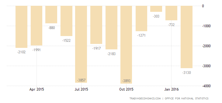 UK Trade Deficit Narrows to 4-Month Low