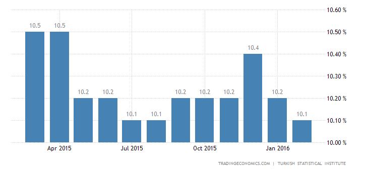 Turkey Unemployment Rate at 10-Month High