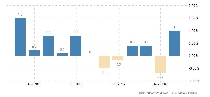 US Retail Sales Down 0.1%