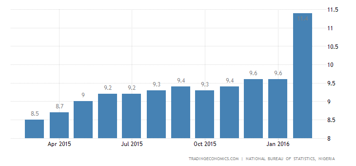 Nigeria Inflation Rate Hits Double Digit