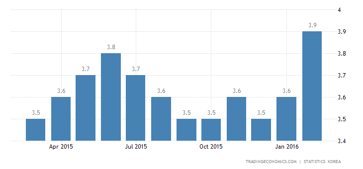 South Korea Jobless Rate at 6-Year High