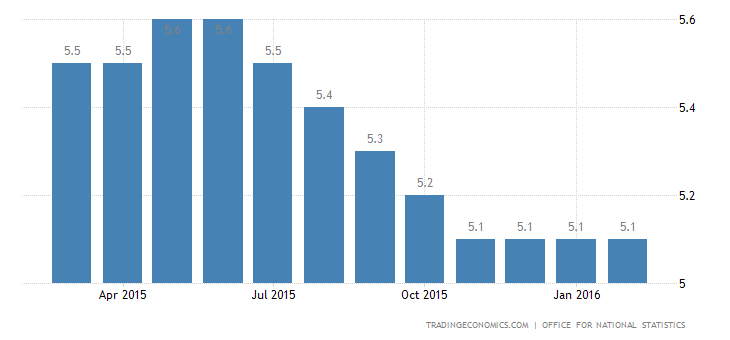 UK Unemployment Rate Stable at 5.1%