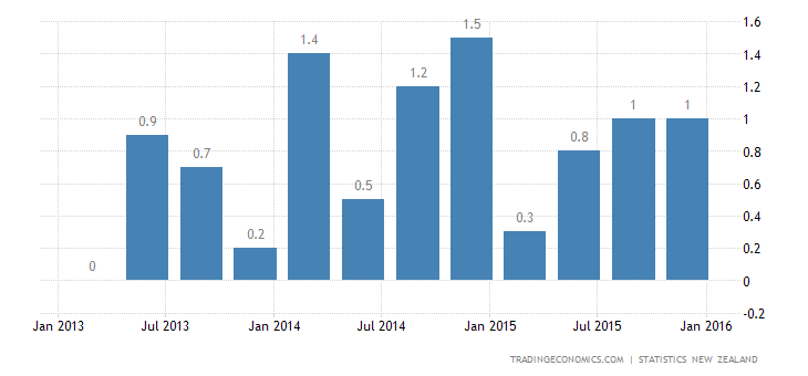New Zealand GDP Growth Steady at 0.9% in Q4