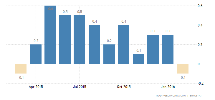 Euro Area Inflation Rate Confirmed at -0.2%