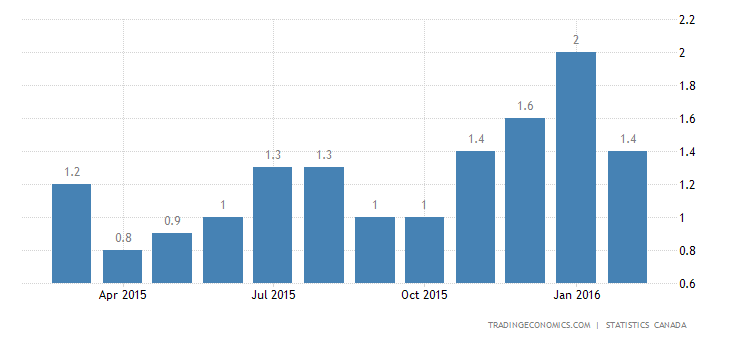 Canada Inflation Rate Eases to 1.4% in February