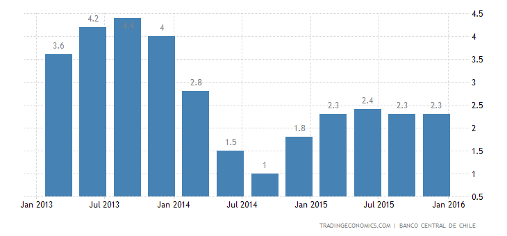 Chile GDP Growth Slows in Q4