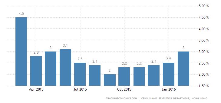 Hong Kong Inflation Rate at 8-Month High