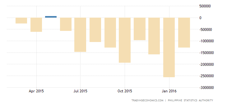 Philippines Trade Deficit Hits Fresh Record High in January