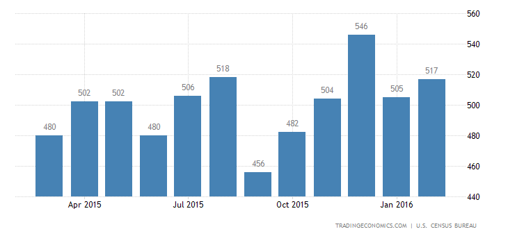 US New Home Sales Up 2%