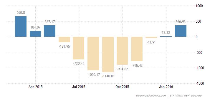 New Zealand Trade Surplus Beats Forecast
