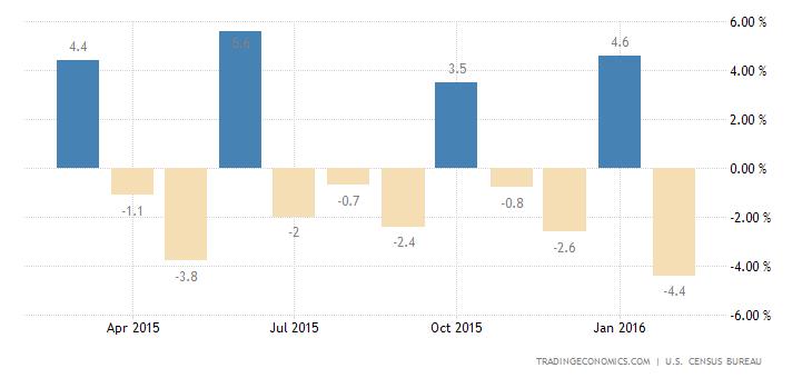 US Durable Goods Orders Down 2.8%