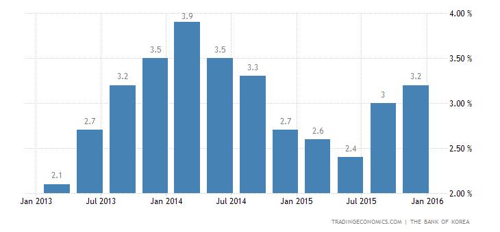 South Korean GDP Growth Highest Since Q3 2014