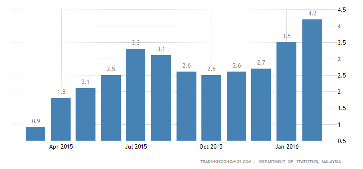 Malaysia Inflation Rate Highest in Over 7 Years