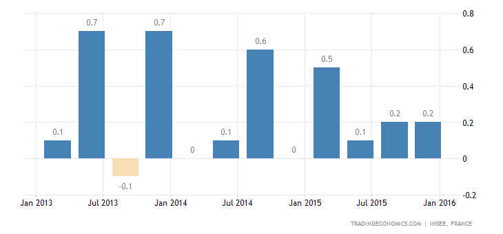 France GDP Growth Confirmed at 0.3% QoQ in Q4