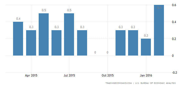 US Personal Spending Matches Expectations