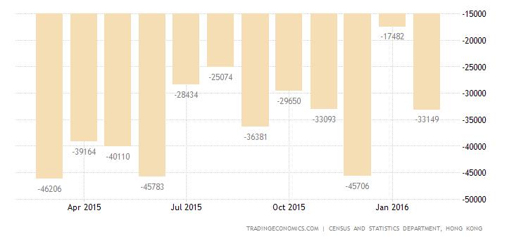 Hong Kong Trade Gap Narrows in February