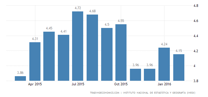 Mexico Unemployment Rate Down to 4.15%