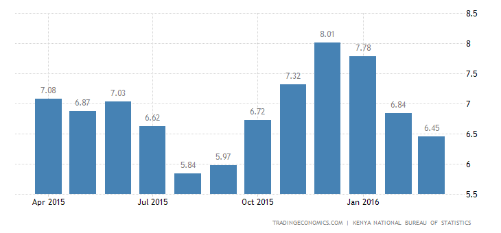 Kenya Inflation Rate at 6-Month Low