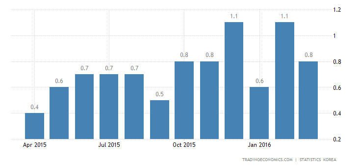 South Korea Inflation Rate Eases in March
