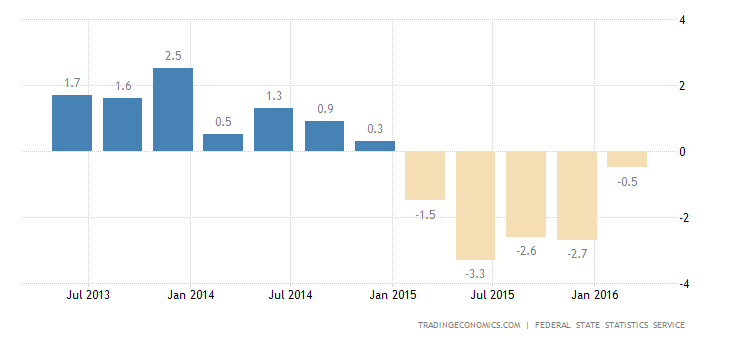 Russia GDP Contracts 3.8% in Q4