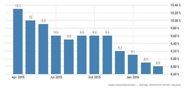 Irish Jobless Rate Down to 8.6%