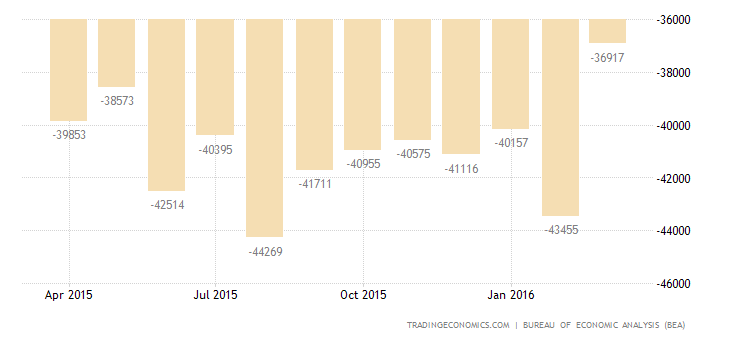 US Trade Deficit at 6-Month High