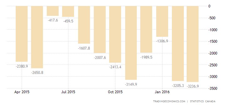 Canada Trade Deficit at 4-Month High