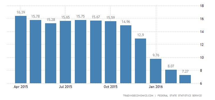 Russia Inflation Rate at Near 2-Year Low