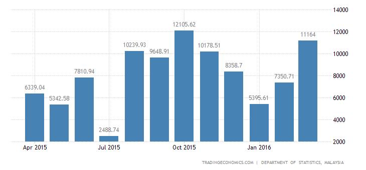 Malaysia Trade Surplus Widens in February