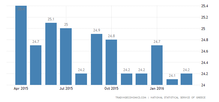 Greek Jobless Rate Edges Up in January