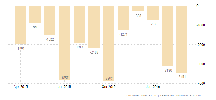 UK Trade Deficit Narrows in February