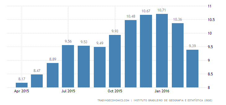 Brazil Inflation Rate at 9-Month Low