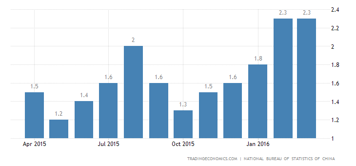 China Inflation Rate Steady at 2.3% in March