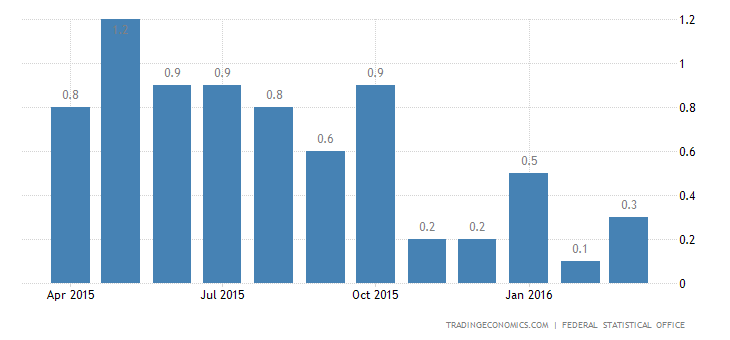 German Inflation Rate Confirmed at 0.3% in March
