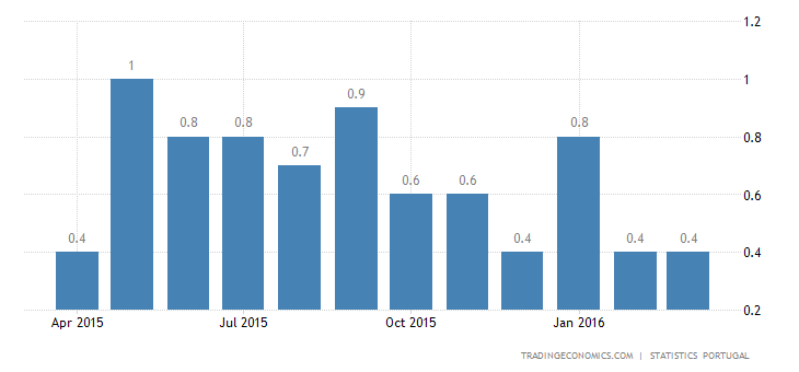 Portugal Inflation Rate Steady at 0.4% in March