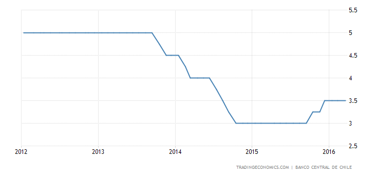Chile Holds Key Rate Steady