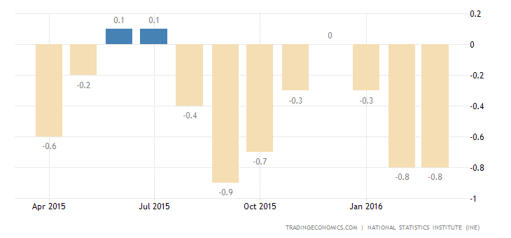 Spain Inflation Rate Confirmed at -0.8% in March