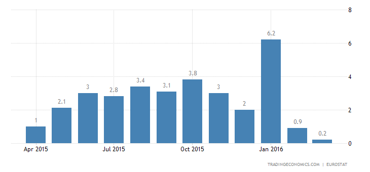 Euro Area Industrial Production Below Expectations