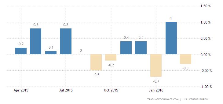 US Retail Sales Down 0.3%