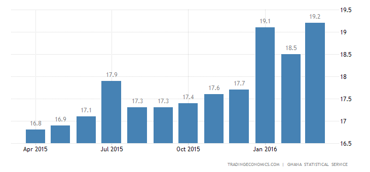 Ghana Inflation Rate at Nearly 6-1/2 Year High