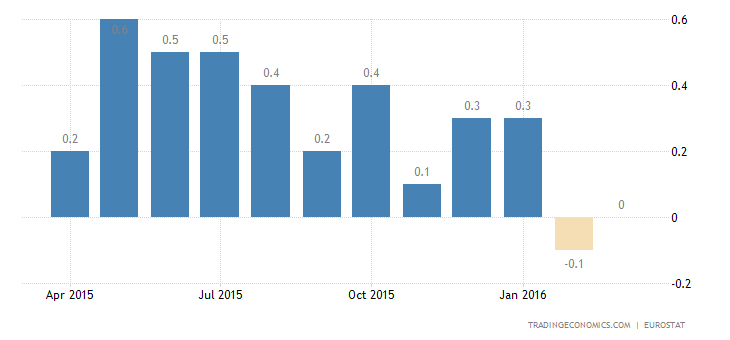 Euro Area Inflation Rate Revised Up to 0%