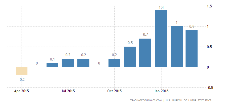 US Inflation Rate Slows for 2nd Month