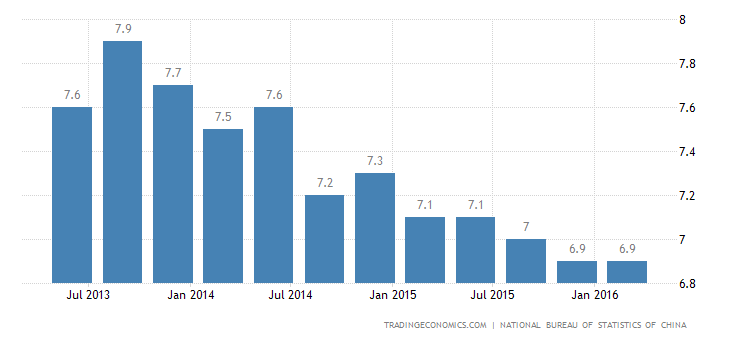 China GDP Growth Slows to 6.7% in Q1