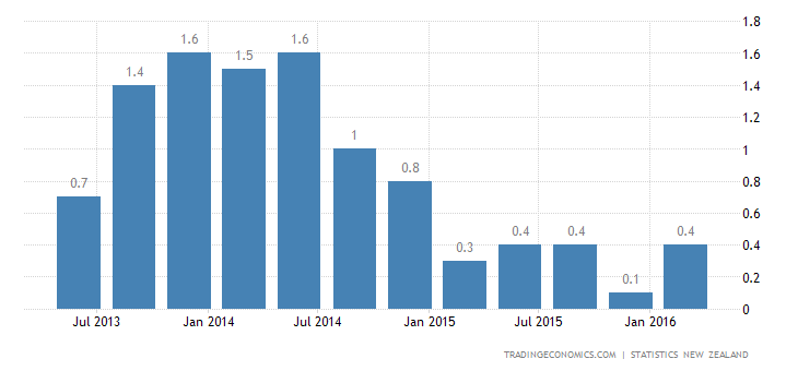 New Zealand Inflation Rate Matches Expectations