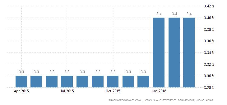 Hong Kong Jobless Rate at 3-Year High