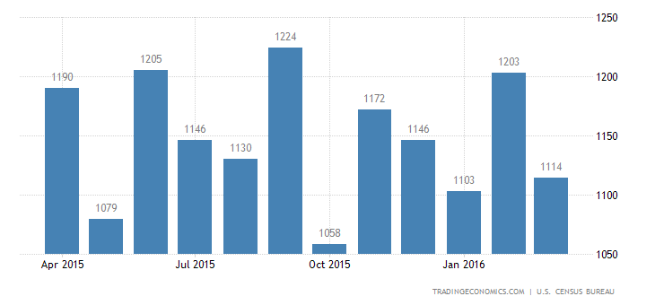 US Housing Starts Fall 8.8% in March