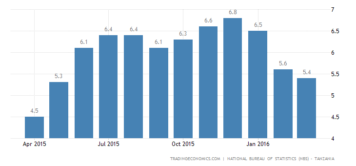 Tanzania Inflation at 10-Month Low
