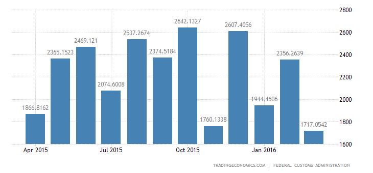 Switzerland Trade Surplus Narrows in March