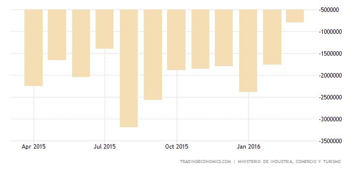 Spain Trade Deficit at 7-Month Low