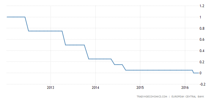 ECB Leaves Rates Steady